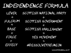 Independence formula